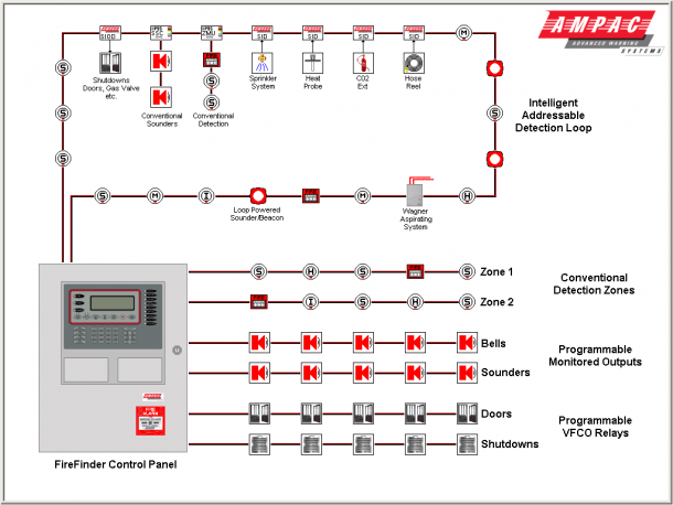 Wiring Fire Alarm Systems Throughout Burglar Diagram Pdf In For | Fire alarm  system, Fire alarm, Alarm systemPinterest