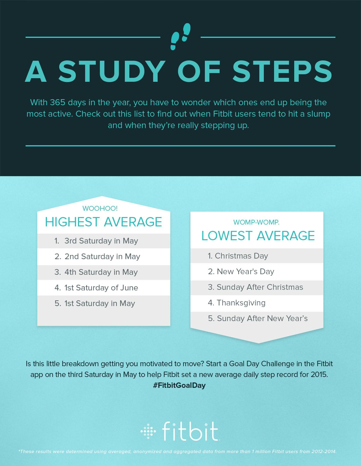 How To Get More Steps In A Day Fitbit