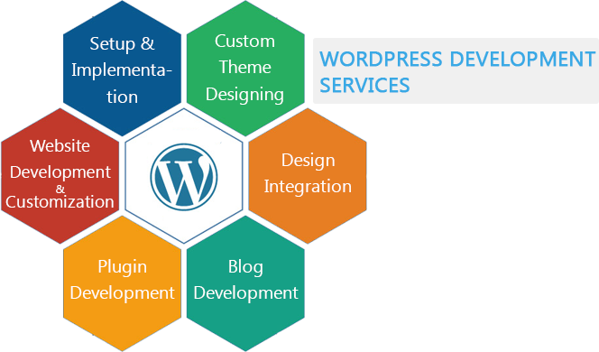 Hire knowledge and profound Wordpress Developers from