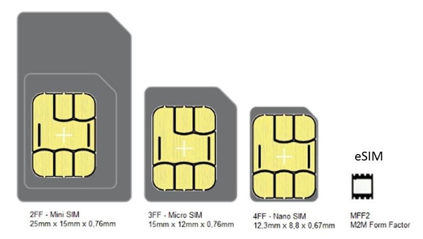 Esim Features Electronic Sim Card Embedded Sim Tecrada Com Sims Sim Cards Cards