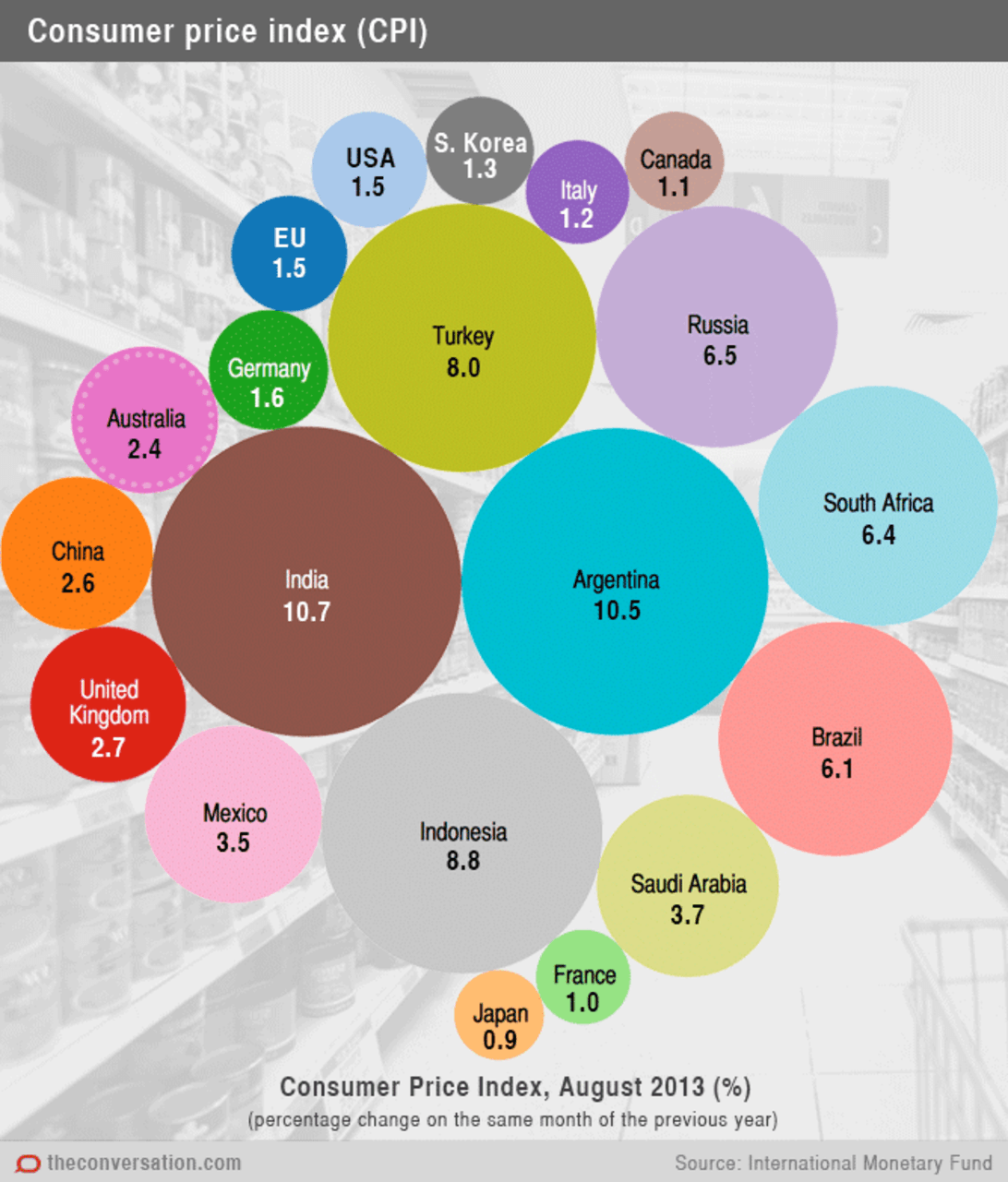 The G20 Economies Explained In 12 Charts Economy Chart