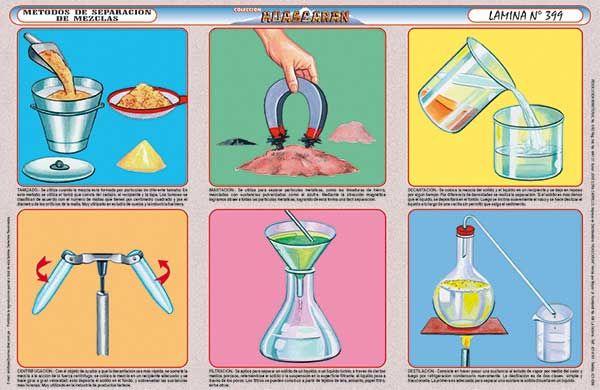 Láminas Educativas Para Todos Los Niveles Separacion De Mezclas Química Experimentos Quimicos Para Niños