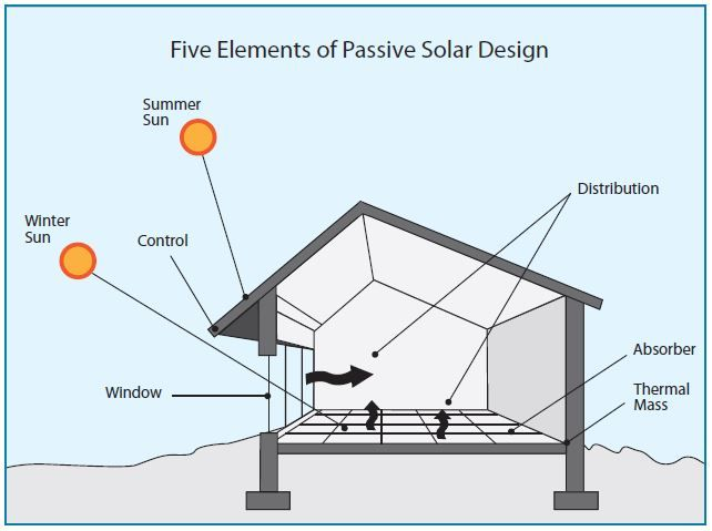 Passive Solar Heating Cooling And Lighting Solar House Plans Passive Solar Homes Passive Solar Heating
