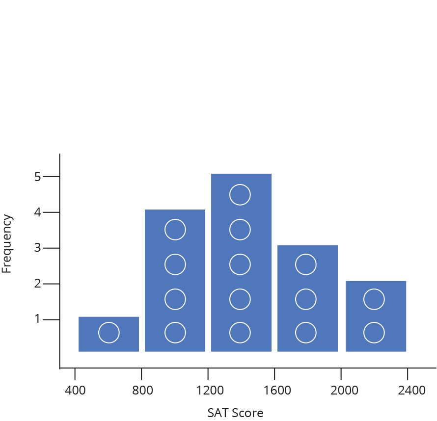 Histogram | Description and Tutorial | plotly | Teaching Stuff