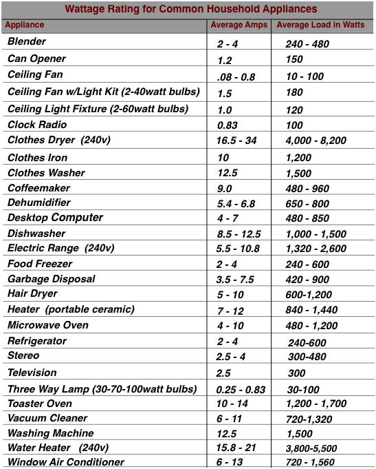 Appliance wattage chart stuff you need to know pinterest appliance wattage chart keyboard keysfo Choice Image