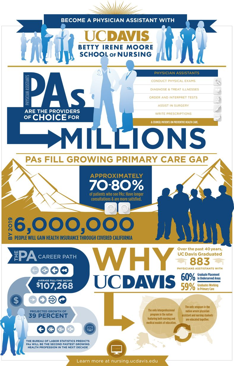 Infographic about the physician assistant profession and
