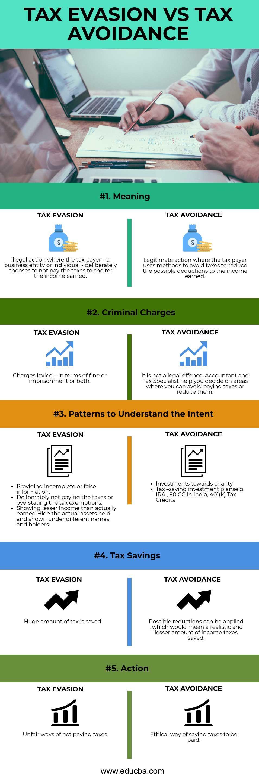 Tax Evasion vs Tax Avoidance Business valuation, Tax