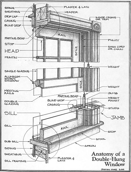 Window parts for repairs miscellaneous construction for Bay window construction details