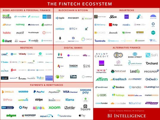 Overview Of The Fintech Industry Latest Trends Market Research And Analysis From Our Ecosystem Report Fintech Ecosystems Robo Advisors