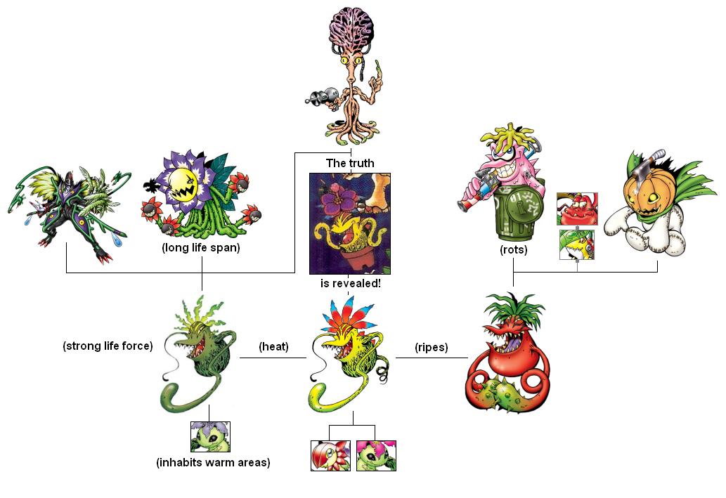 Agumon+Evolution+Tree Agumon Evolution Tree Clinic | Digimon