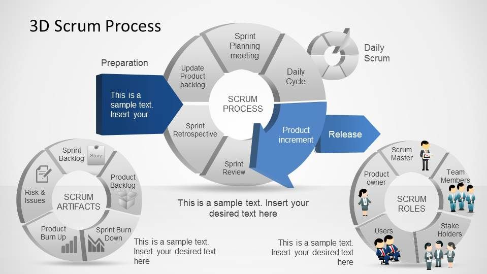6488-02-3d-scrum-process-1jpg (959×540) Scrum reading Pinterest - process manual template