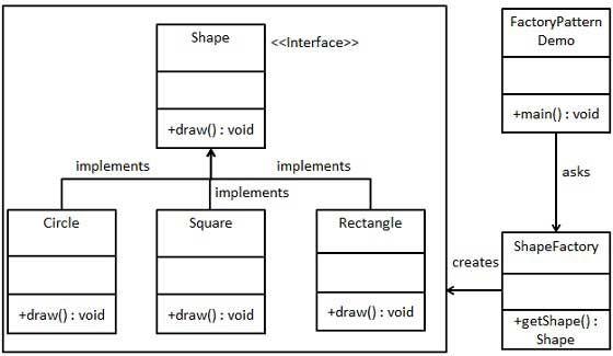 Design Pattern Factory Pattern Diagrama De Clases