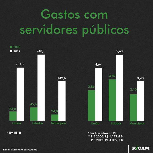Gastos com servidores públicos