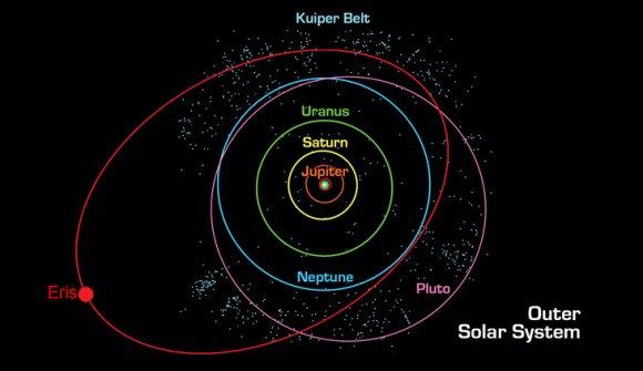 A diagram showing solar system orbits the highly tilted orbit of a diagram showing solar system orbits the highly tilted orbit of eris is in red credit nasa ccuart Image collections