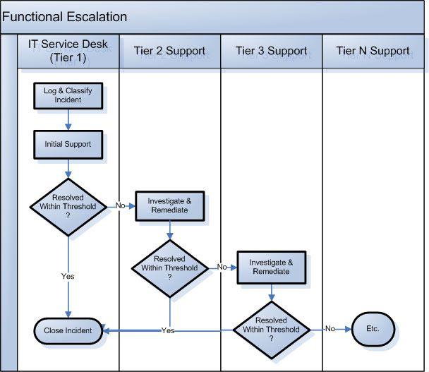 Process Flow Chart Demonstrating The Functional Escalation