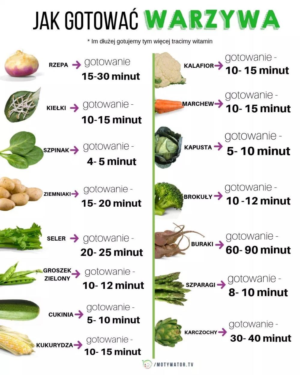5 Zasad Gotowania Warzyw Dzieki Ktorym Totalnie Je Pokochasz Ile Gotowac Warzywa Food Advice Workout Food Health Food
