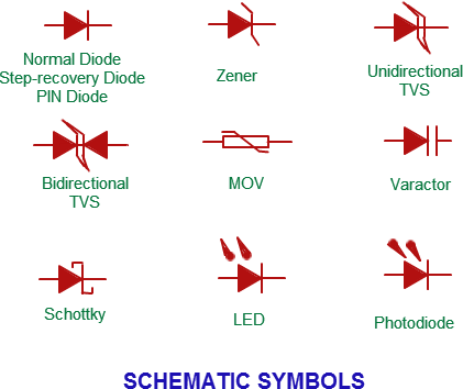 Diode What Is A Diode Diode Symbol Physics Tutorvista Com Diode Electronics Circuit Electronics Basics