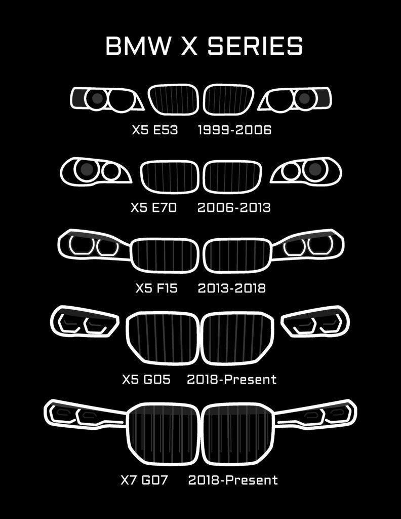 Evolution Of The Kidney Grille BimmerLife in 2020