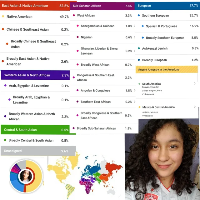 Pin on Ancestry DNA Results