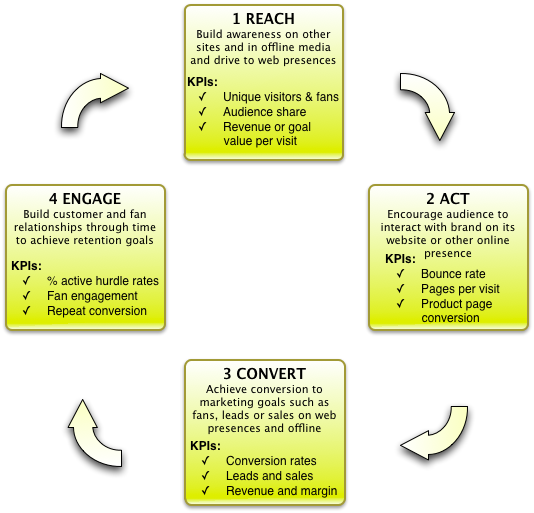 RACE - Reach, Act, Convert, Engage to improve your digital ...