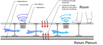 Image Result For Floor Vent Detail Underfloor Ventilation Hvac Efficiency Duct Work