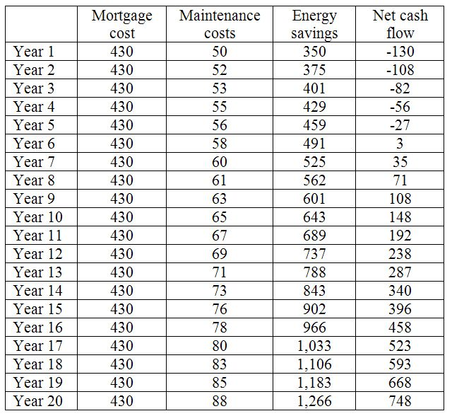 Payback Calculations for Energy-Efficiency Improvements - roi spreadsheet