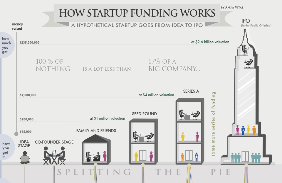 Pin by Ymow Wu on Startup Application Startup funding