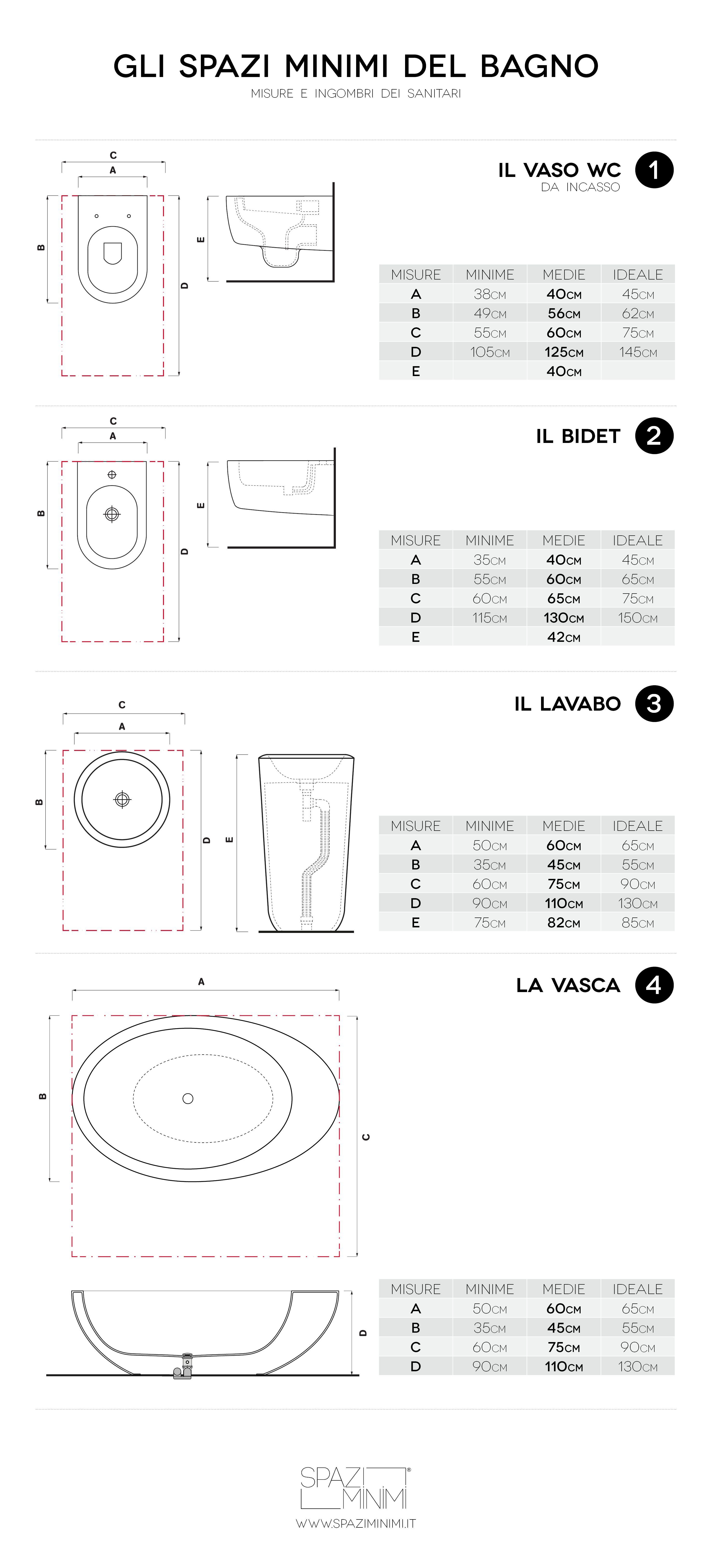 misure e ingombri dei principali sanitari (lavabo, wc, bidet ... - Misure Arredo Bagno