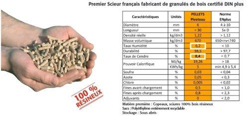 granule de bois pellet din plus piveteau PORTE Pinterest Portes et Bois # Consommation Granulés De Bois