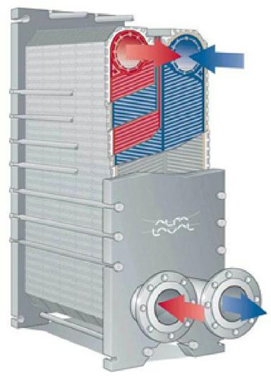 Alfarex Tm Plate Heat Exchanger Courtesy Of Alfa Laval
