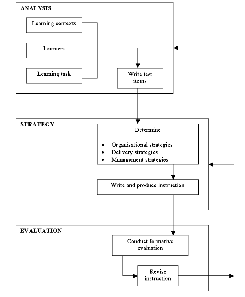 Image Result For Smith And Ragan Instructional Design Instruction Learning