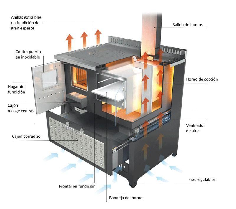 Reforma cocina r stica cocina de le a informaci n - Fotos de hornos de lena ...