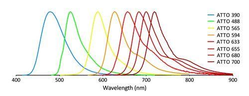 Fluorescent ATTO dye emission spectra