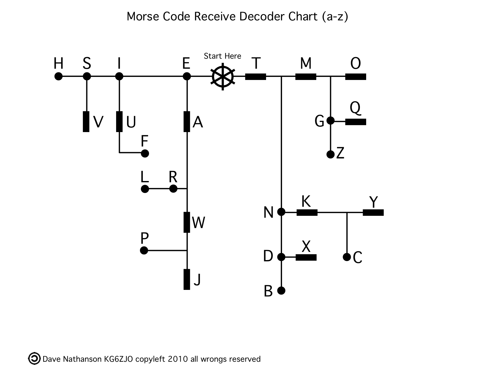 morse code Learn morse code for the letters t, e, m, n, a, i and some words and phrases that  can be formed using those letters only once you have the hang of those, the.