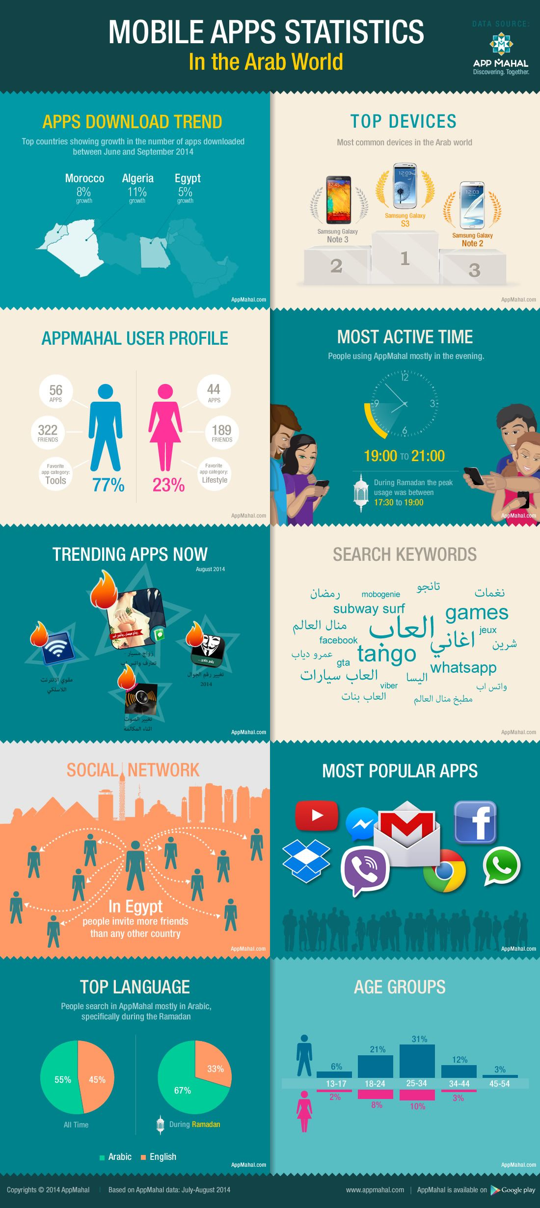 apps in education infographic - google search | all things ict