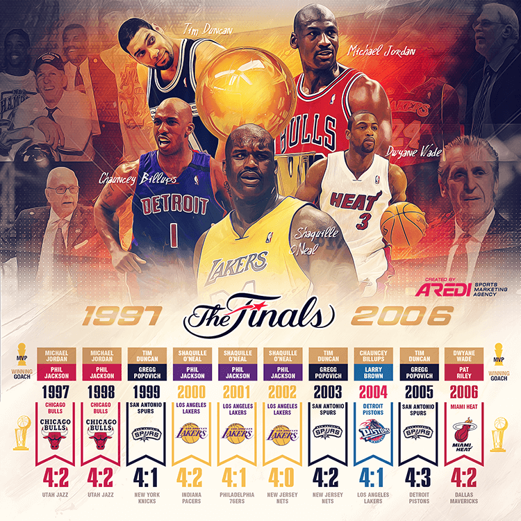 Nba Finals 1997 2006 History Chicago Bulls Los Angeles Lakers San Antonio Spurs Detroit Pistons Miami Heat Nba Legends Nba Finals Lakers Basketball