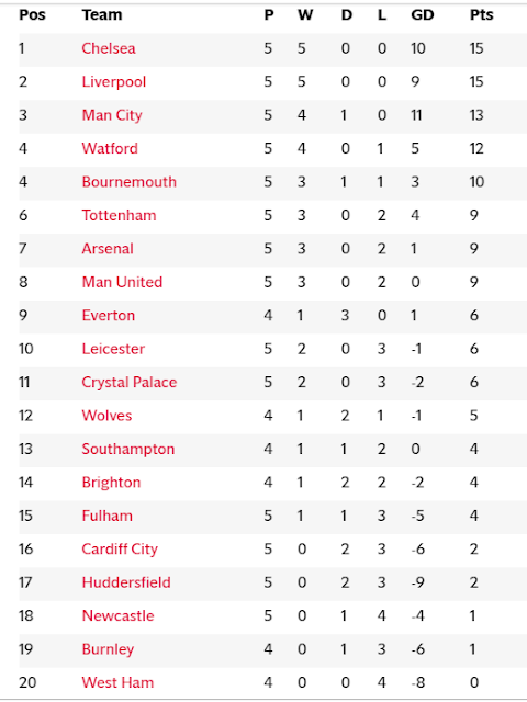 Epl Table And Epl Results 2018 19 Premier League Fixtures And Golden Boot Standings For Gameweek 5 New Gersy Premier League Fixtures Premier League Watford
