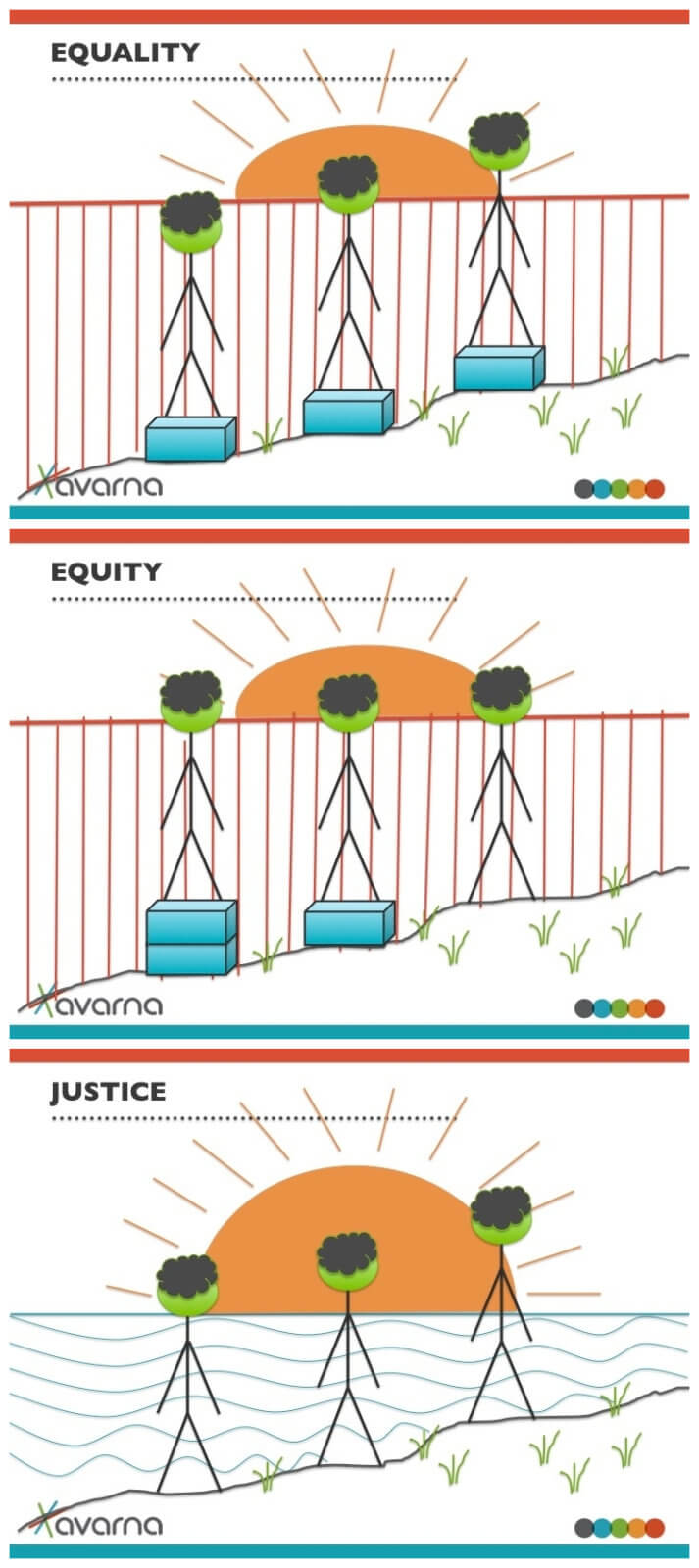 And Here S Yet Another Equity V Equality V Justice Image Series The Avarna Group Equity Criminal Justice System Equality