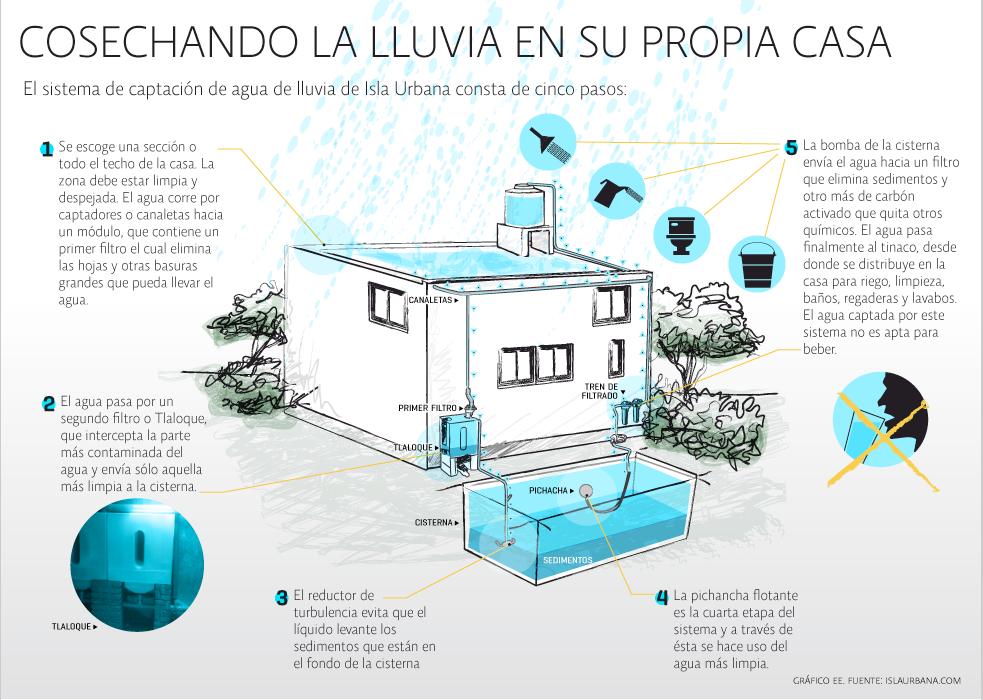 captacion de agua de lluvia para consumo humano - Buscar con Google ...