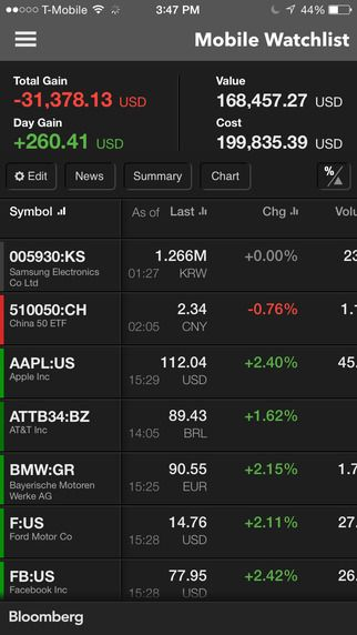 Stock Trading Bloomberg Mobile Google Search D Like Pinterest