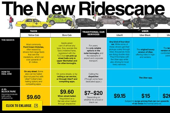 The New Ridescape Taxi Uber Black News