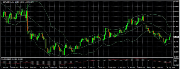 GBPUSD took a sharp upside for the course of week and hit