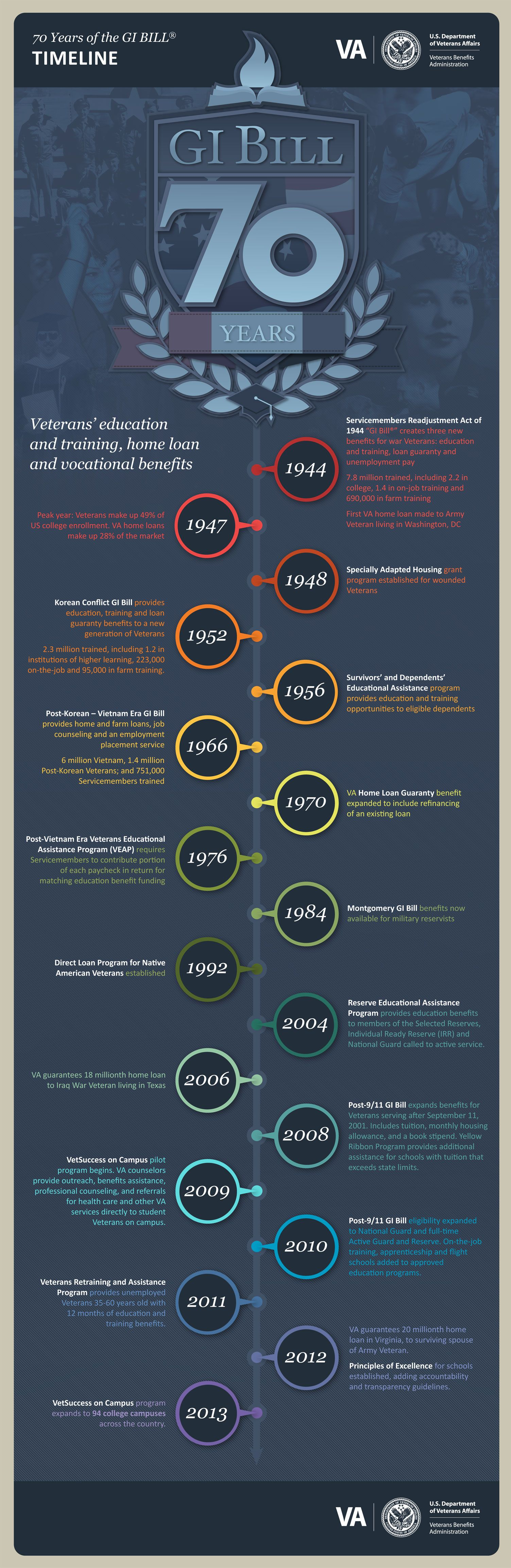 70th Gi Bill Anniversary Infographic Timeline 70 Years Of The Gi