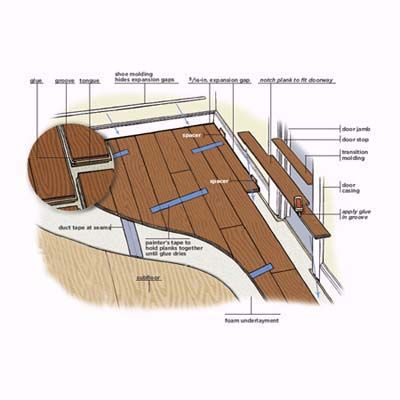How to Install a Floating EngineeredWood Floor  Home FIx