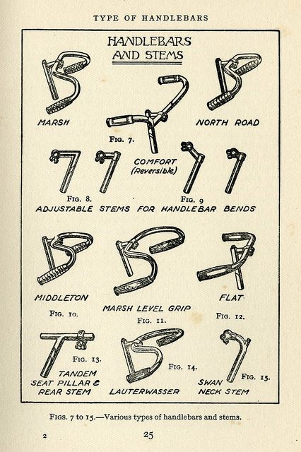 1936 Handlebars And Stems Bike Drawing Vintage Bicycles