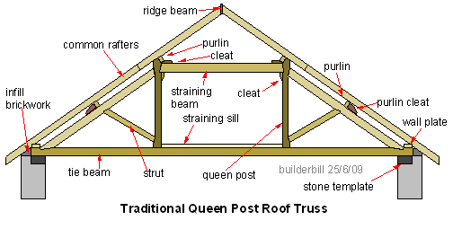 Glossary Definition: Common Rafter | Hwy 205 | Pinterest | Roof ...