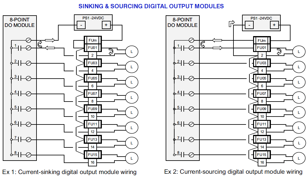 Sinking And Sourcing Digital Output Modules Digital Techniques Diagram