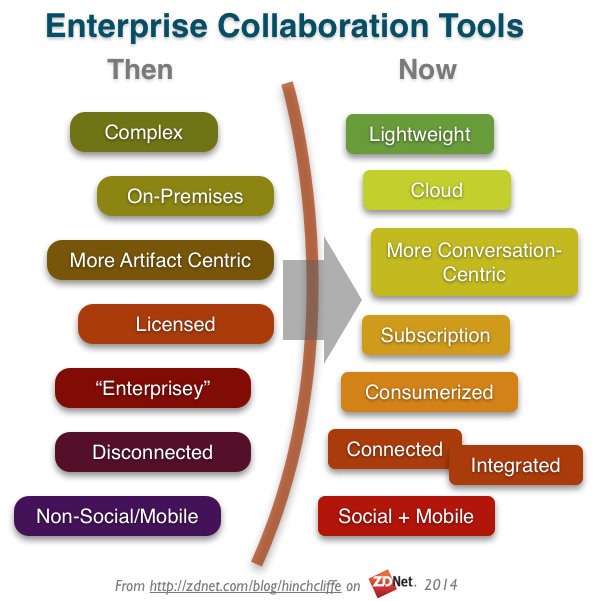 20 contemporary enterprise collaboration tools, by Dion