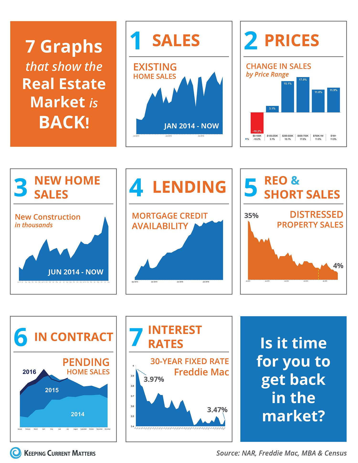 7 Graphs That Show the Real Estate Market is Back! [INFOGRAPHIC