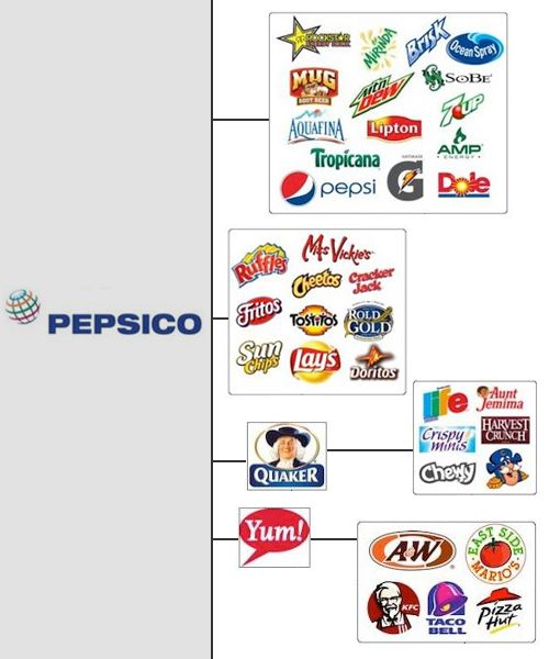 a322c52755 The Top Ten US Corporate Giants That Control Your Choice - Pepsico Brand  Architecture